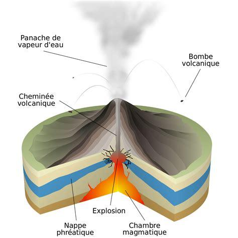 d馭inition de chambre magmatique 201 ruption phr 233 ato magmatique wikip 233 dia