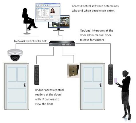 Door Access Systems by Access System Door Access Systems Software