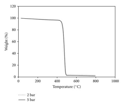 Entry Table Thermal And Mechanical Properties Of Polyethylene Doped
