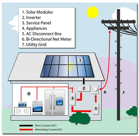 solar grid tie system small grid tie solar system pics about space