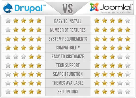 Most Popular Home Design Blogs by Drupal Vs Joomla Itx