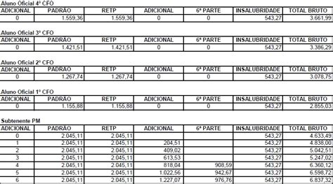 aumento salarial da policia militar estado de sao paulo para 2016 reajuste salarial para policia civil sp 2016 blog os pol