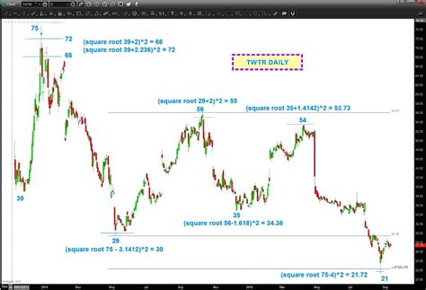 sq stock twitter twtr stock price patterns and why square roots