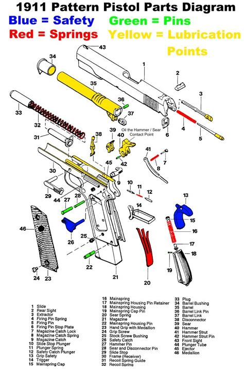 magazine layout breakdown 1911 pattern pistol parts diagram gun smithing