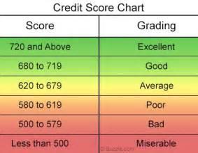credit score scale chart