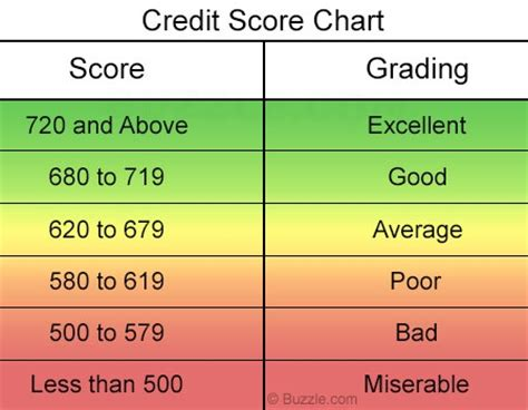 credit ratings table credit score scale chart
