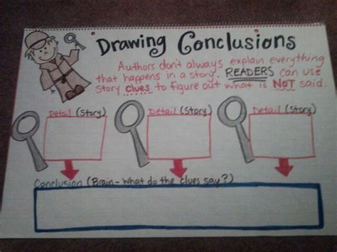 Drawing Conclusions by Drawing Conclusions Anchor Charts I Ve Made