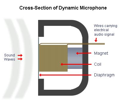 how does a capacitor microphone work condenser and dynamic microphones l2 media unit 4 audio production