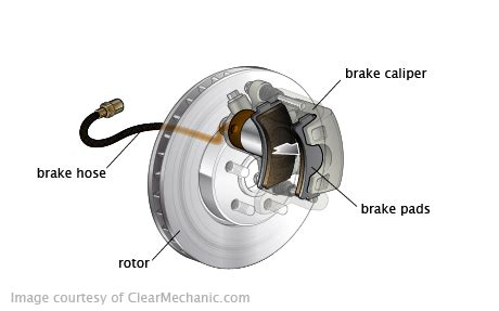 What Does Brake L by Brake Line Repair Cost For Bmw M235i Repairpal Estimate