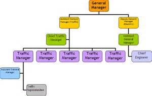 Occurrence Report Template file best management png wikipedia