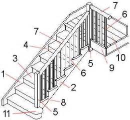 staircase parts design of your house its idea for