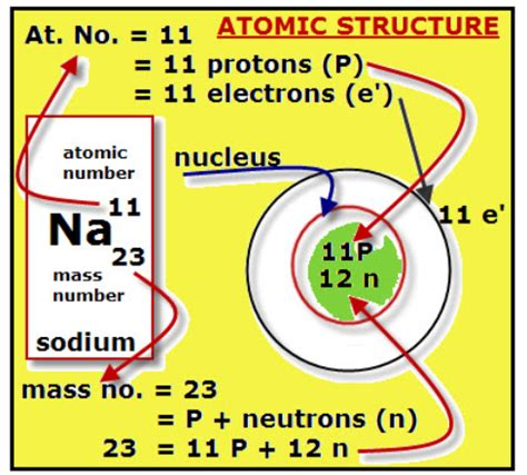 The Total Number Of Protons And Neutrons In The Nucleus by Chemistry Sk016 C1 1 2 Proton Number Mass Number Ions