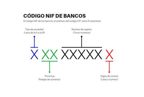 codigo de banco c 243 digo cif de bancos c 243 digo nif de los bancos espa 241 oles