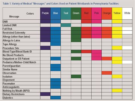 code colors in hospital color coded wristbands patient safety topic