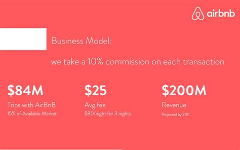 airbnb business model ppt templates simple colomb christopherbathum co