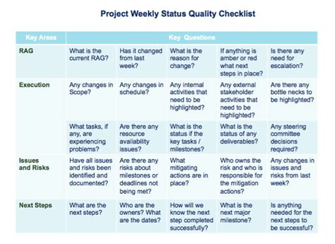 Do You Know How To Create a Good Quality Successful