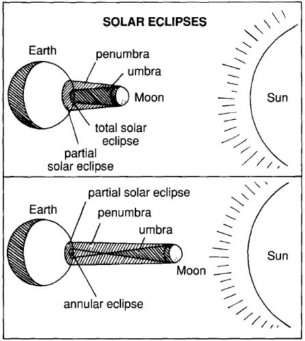 Coloring Pages Of Eclipse