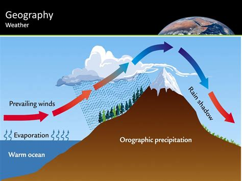 5 themes of geography scotland geography relief rainfall date today i will ppt video
