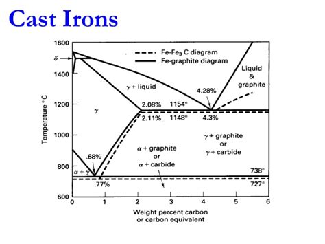 iron iron carbon equilibrium diagram