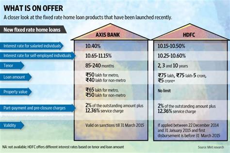 lic housing loan interest rate 2014 new fixed rate home loans make an entry livemint