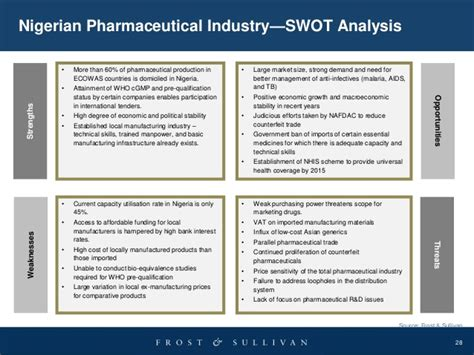 Mba Swot Analysis Of Pharmaceutical Industry by Opportunities Challenges In West Africa S