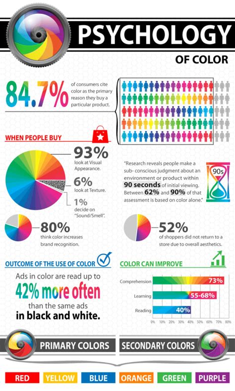 logo color what your logo s color says about your company infogra