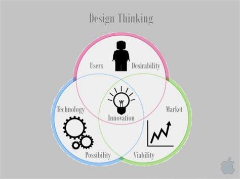 design thinking app design thinking innovation at apple