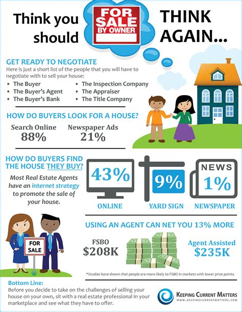 keeping current matters think you should fsbo think