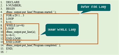 print multiplication table in pl sql nested loop diagram understanding nested for loops in c
