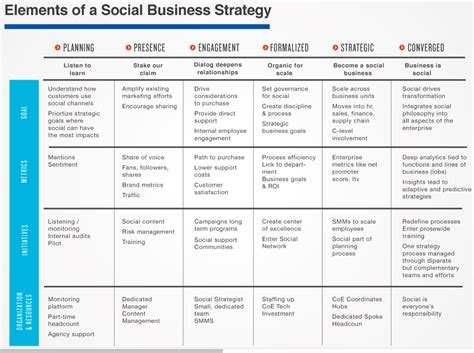 Mba In Social Enterprise Management And Strategy by Selling Search Social To The Ceo Measure Business