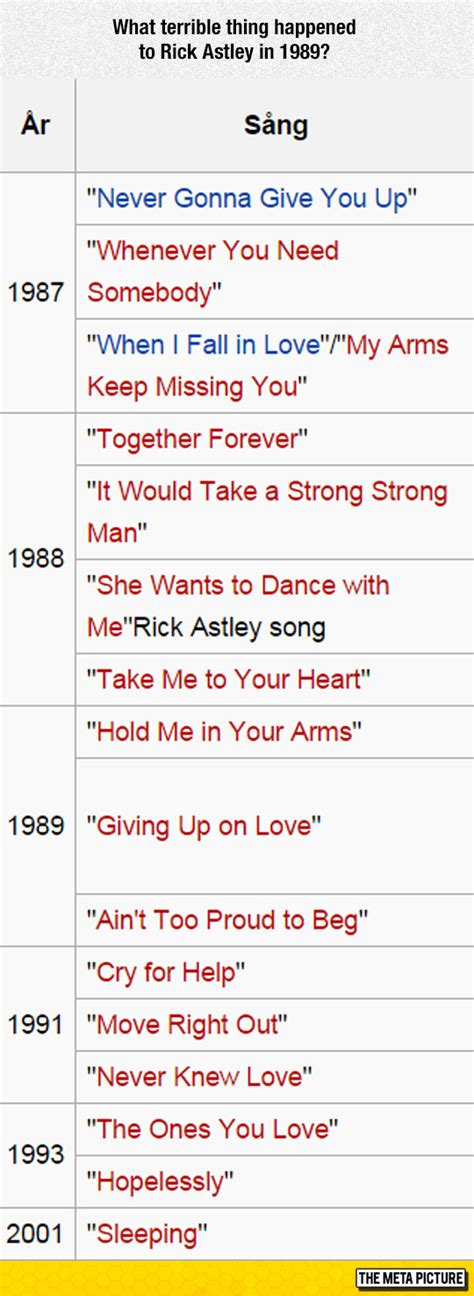 after song list rick astley changed after 1989 the meta picture
