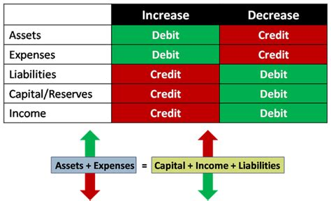 how does it take to make a debit card how to better understand debits and credits in accounting