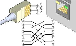 crossover cable pinout diagram sun rack ii power distribution units user s guide