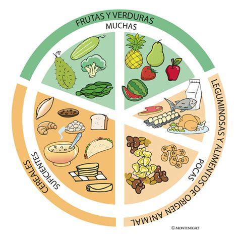 el plato del buen comer come saludable sin sacrificios plato del buen comer pdf imagui