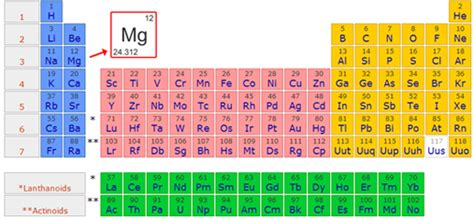 what is magnesium on the periodic table ding he mining holdings limited