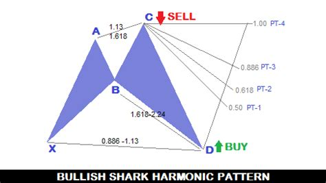 anti pattern trading forex trading guide trade forex with bullish shark