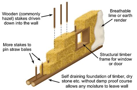 Load Bearing Straw Bale House Plans Being Somewhere Low Impact Living
