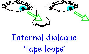 eye pattern nlp nlp debunked nlp eye clues debunked