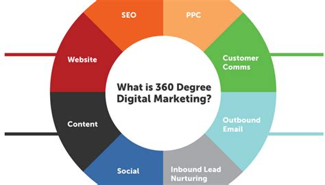 Digital Marketing Degree Florida 2 by What Is 360 Degree Digital Marketing Infographic Linkedin