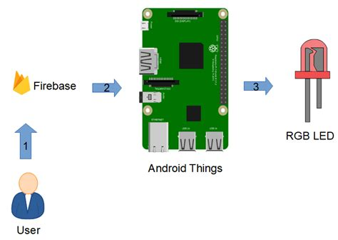firebase iot tutorial integrate android things with firebase firebase iot tutorial