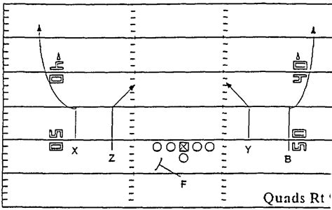 football x and o template coach hoover s football site 1995 1996 florida offense