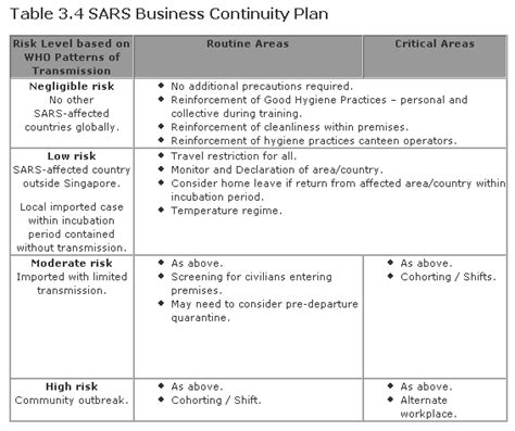 business plan template singapore supplier contingency plan