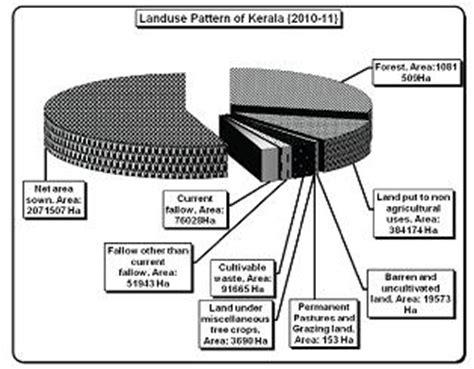 land pattern meaning land use pattern of india 1000 free patterns