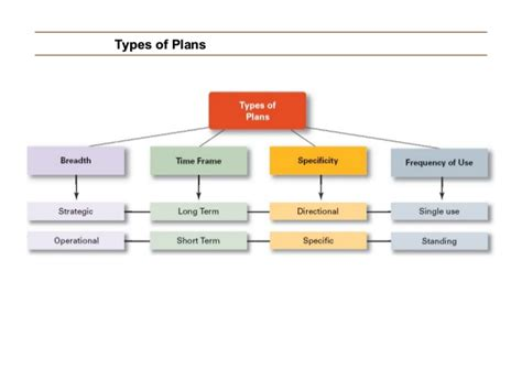 Pictures Of Plans | ppm lecture 10 11 planning process types