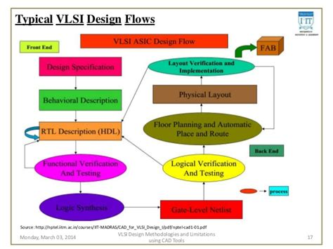 layout methodologies in vlsi design study of vlsi design methodologies and limitations using