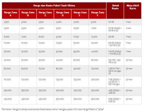 kode paket kuota gratis kumpulan daftar paket internet dari provider seluler