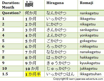 using japanese numbers to tell different durations in japanese