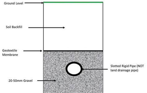 how much land in a section soakaway drainage system design drainfield
