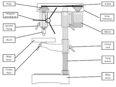 Mesin Bor Serbaguna mesin bor bagian komponen dan fungsinya ikels