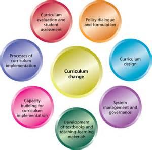 Context of curriculum design context of curriculum design http www